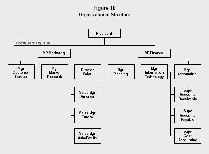 Organigrama De Una Empresa 191 Que Es Ejemplos