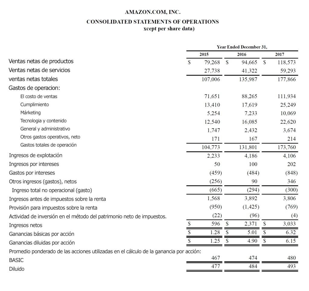 amazon-income-statement-example