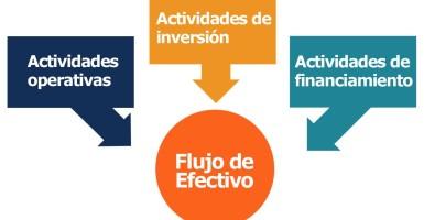 ¿Que es el Estado de Flujo de Efectivo / Flujo de Caja? Ejemplos y Metodos
