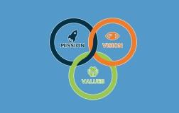 Misión, Visión y Valores de una Empresa